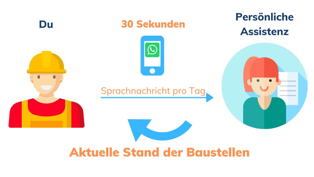 Buyfreetime_Aktuelle_Stand_der_Baustellen.jpg