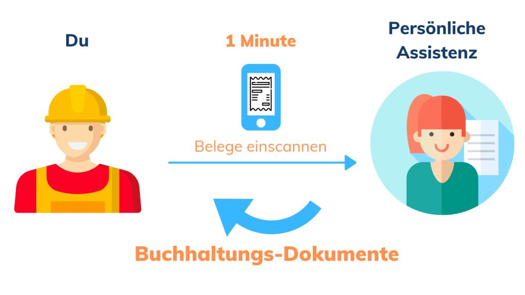 Buyfreetime_Buchhaltungs_Dokumente.jpg