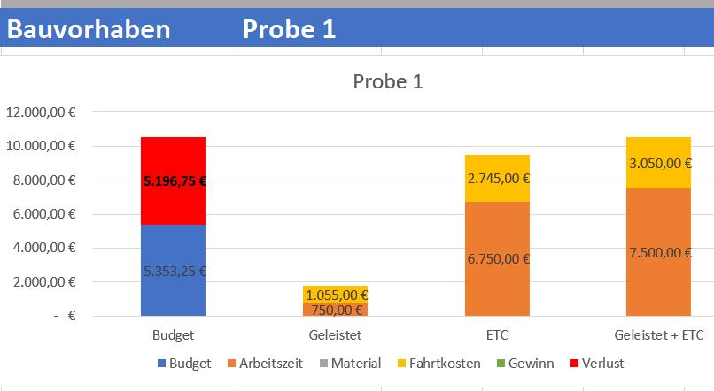 Buyfreetime_Bauvorhaben_Probe_1_Diagramm.jpg