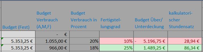 Buyfreetime_Budget_Diagramm.jpg